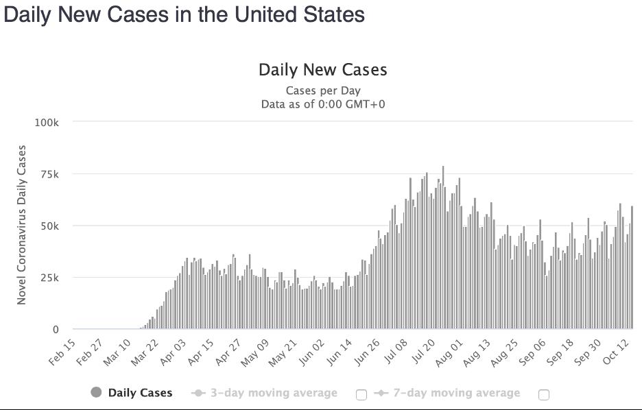 Coronavirus Daily Cases February-October 2020