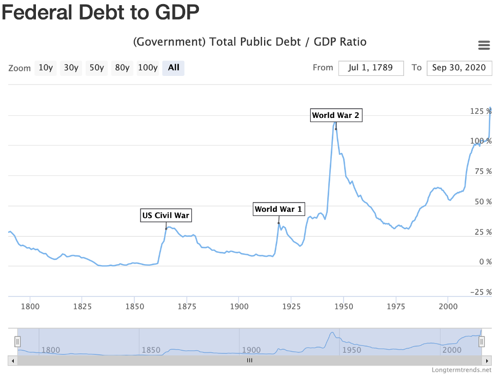 Federal Debt to GDP, 1800 - Present