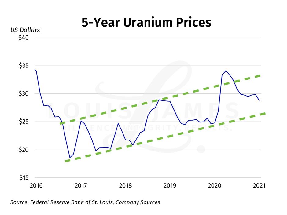 5 Year Uranium Prices 2016 - 2021