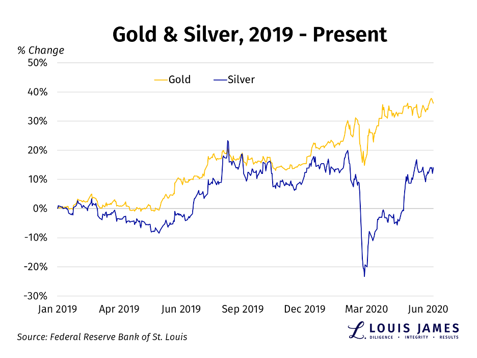 Gold & Silver, 2019 - 2020