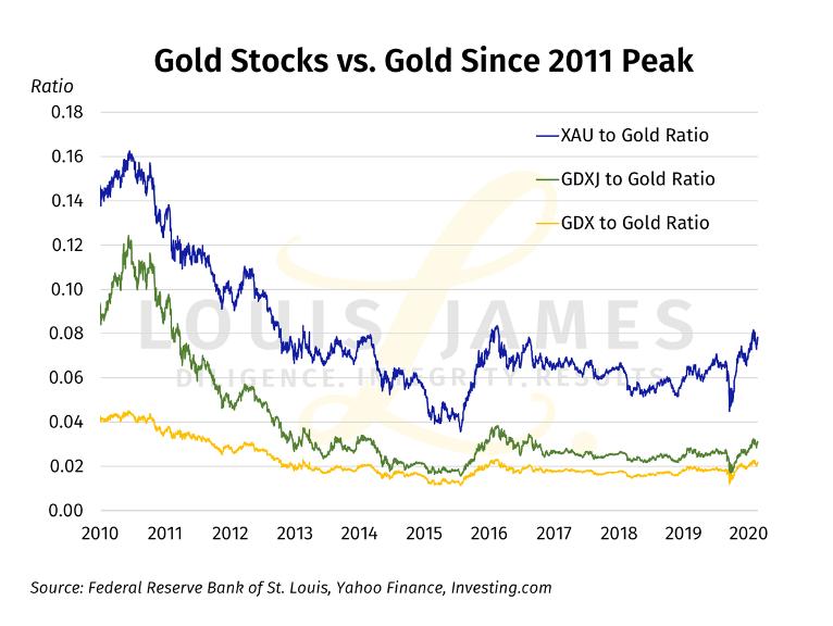 Gold Stocks vs. Gold 2010 - 2020