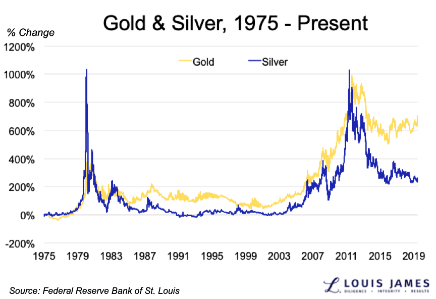 Gold and Silver 1975 - 2019