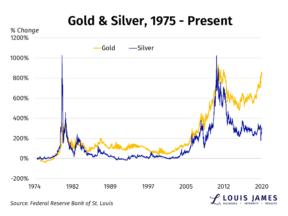 Gold and Silver, 1975 - 2020