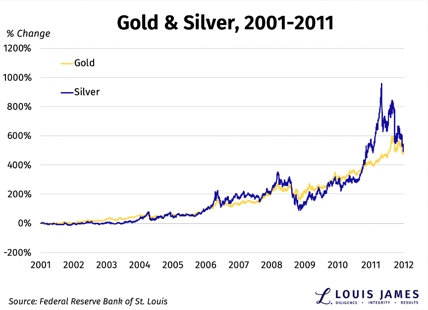Gold and Silver 2001 - 2011