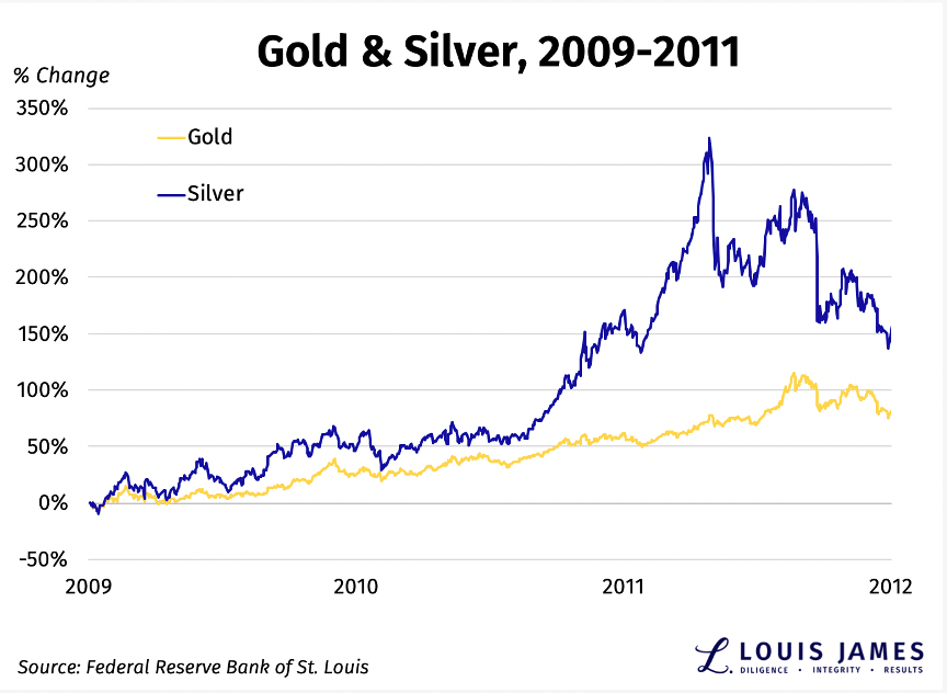 Gold and Silver 2009 - 2011