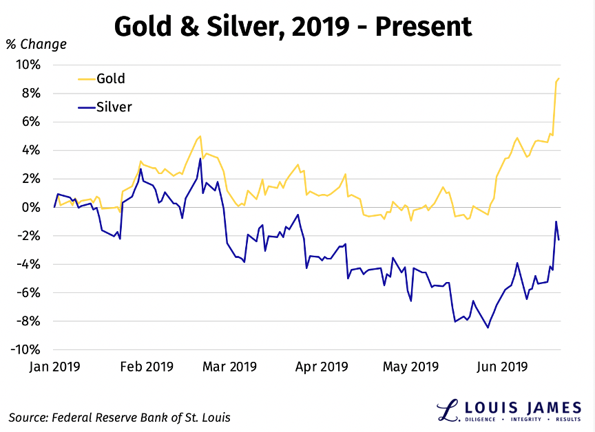 Gold and Silver January - June 2019