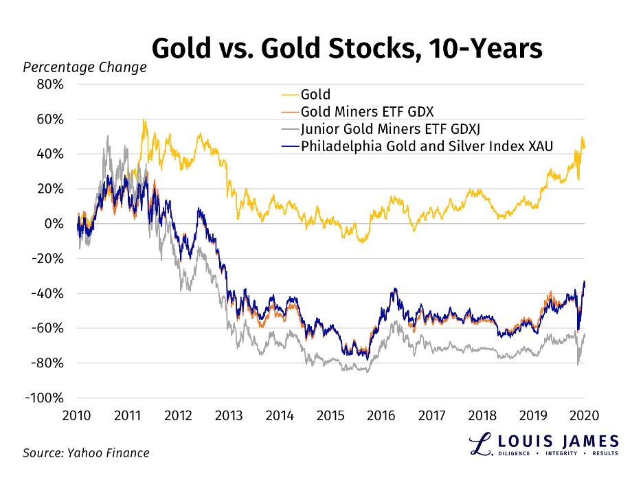 Gold vs Gold Stocks 2010 - 2020