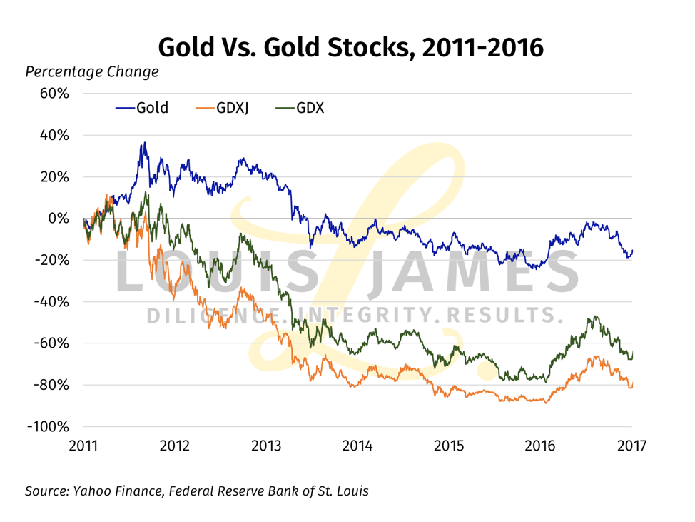 Gold vs Gold Stocks 2011 - 2017