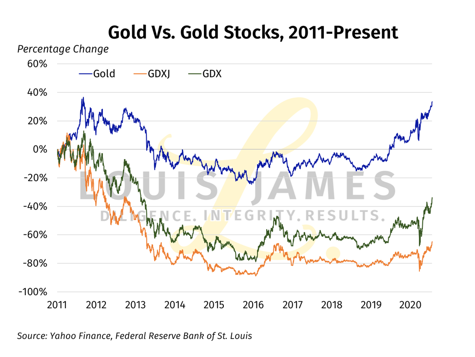 Gold vs Gold Stocks 2011 - 2020