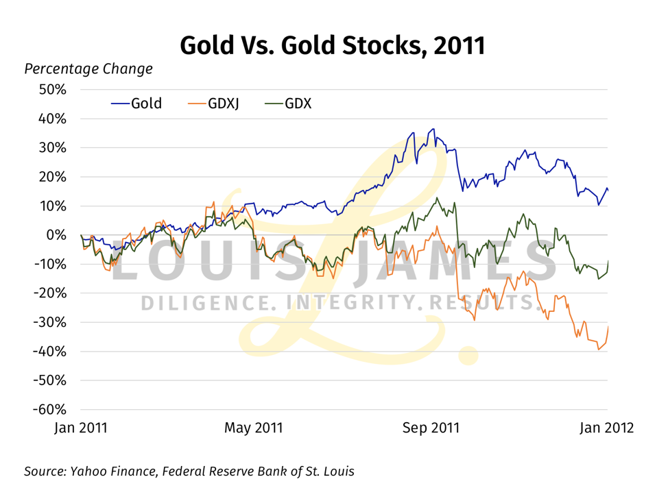 Gold vs Gold Stocks 2011