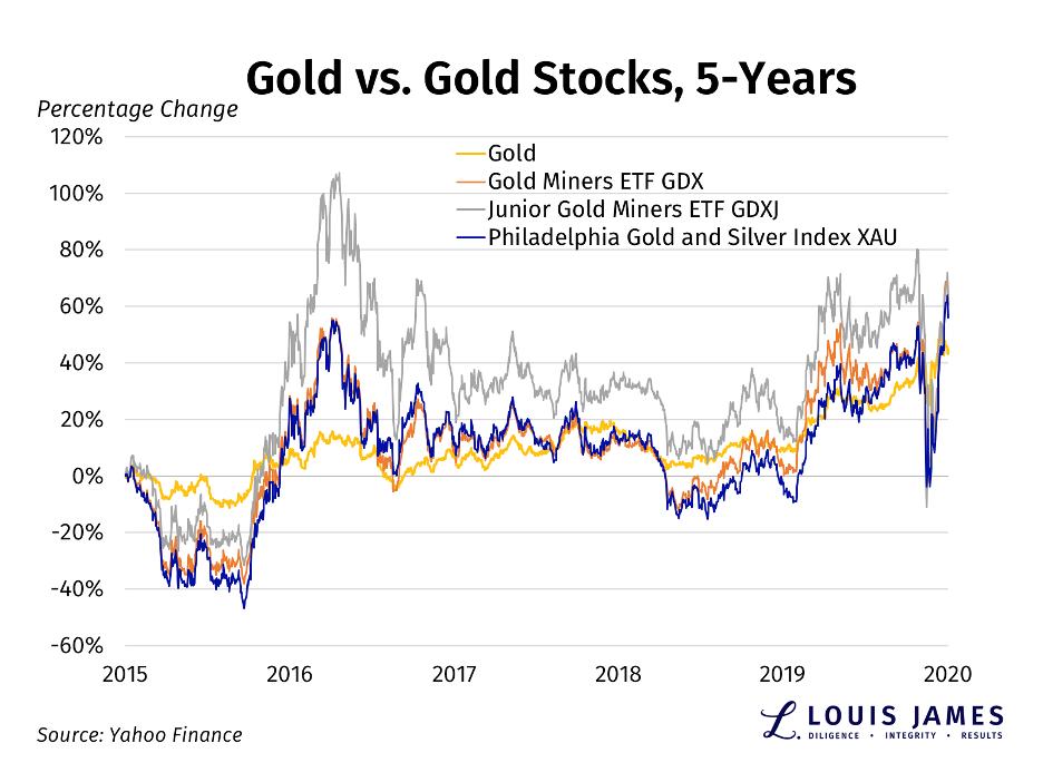 Gold vs Gold Stocks 2015 - 2020