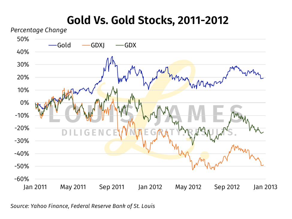 Gold vs Gold Stocks January 2011 - 2013