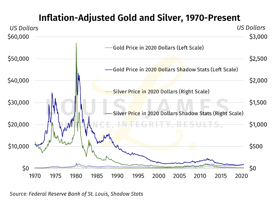 Inflation - Adjusted Gold and Silver 1970 - 2020