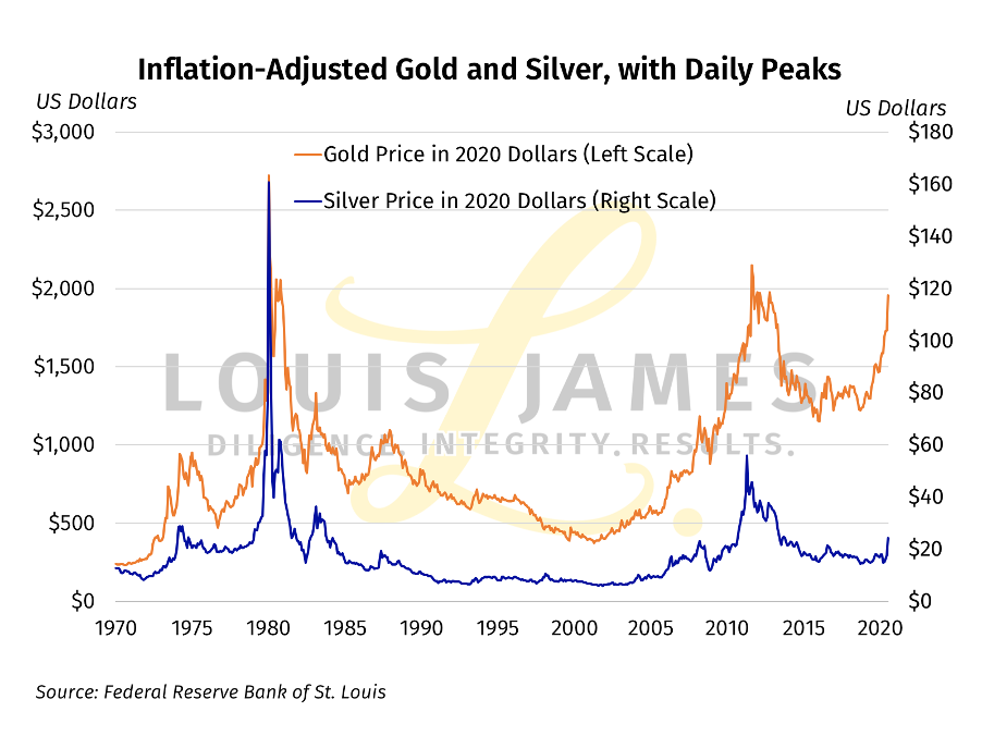Inflation-Adjusted Gold and Silver, with Daily Peaks