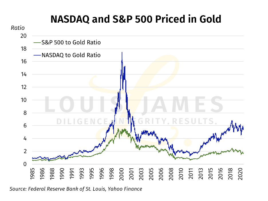 NASDAQ and S&P500 Priced in Gold