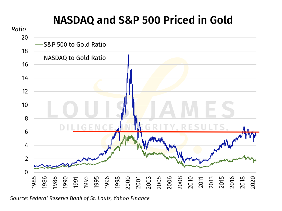 NASDAQ and SP500 Priced in Gold 1985 - 2020