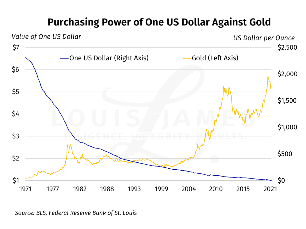 Purchasing Power of One US Dollar Against Gold
