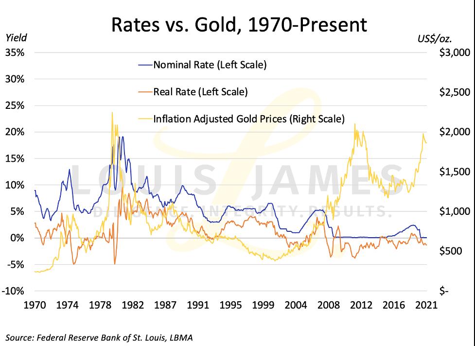 Rates vs Gold 1970 - 2021