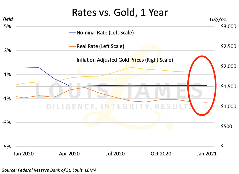 Rates vs Gold 2020 - 2021