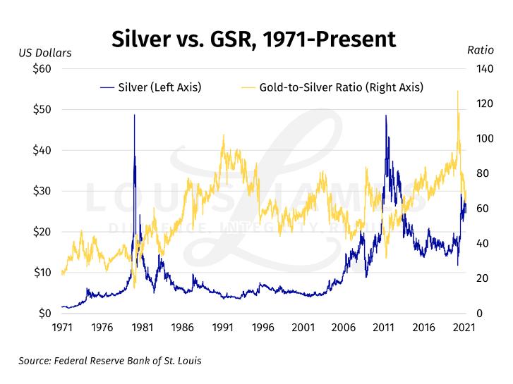 Silver vs GSR 1971 - 2021