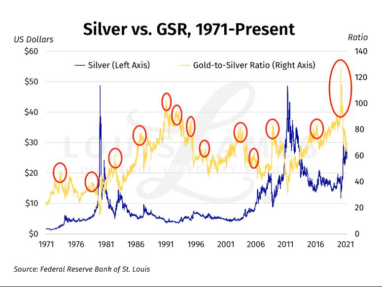 Silver vs GSR 1971 - Present