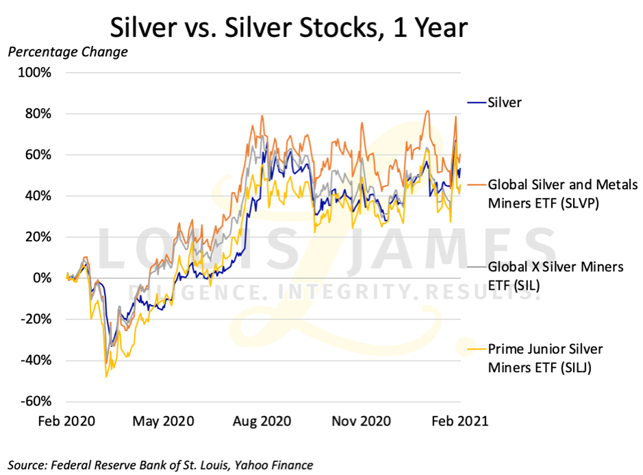 Silver vs Silver Stocks Feb 2020 - Feb 2021