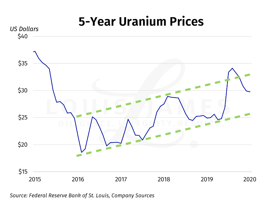 Uranium Prices Chart 2015-2020