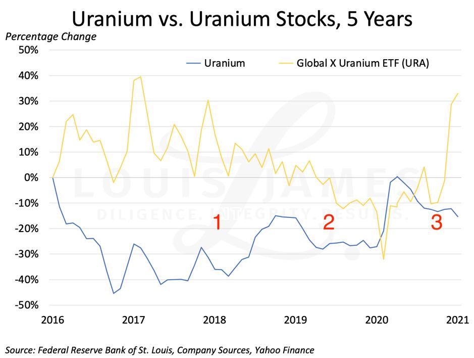 Uranium Prices vs Stocks 2016 - 2021