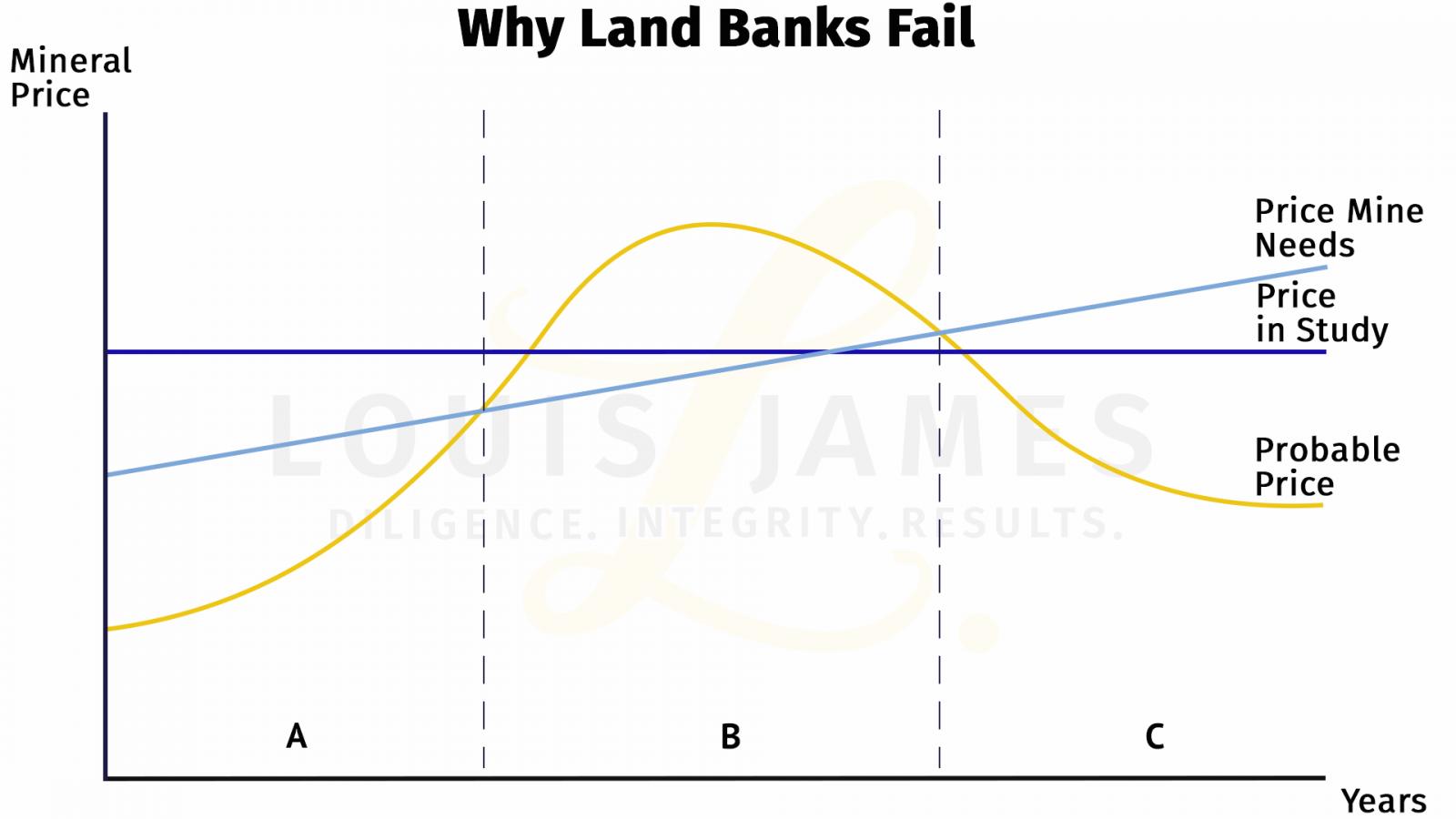 Why Land Banks Fail