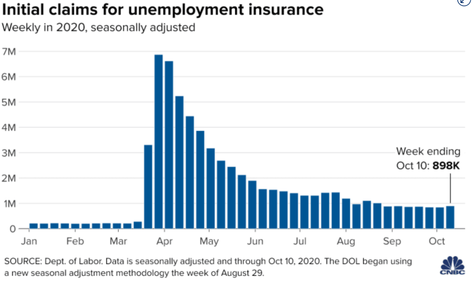 Initial Claims For Unemployment Insurance 2020