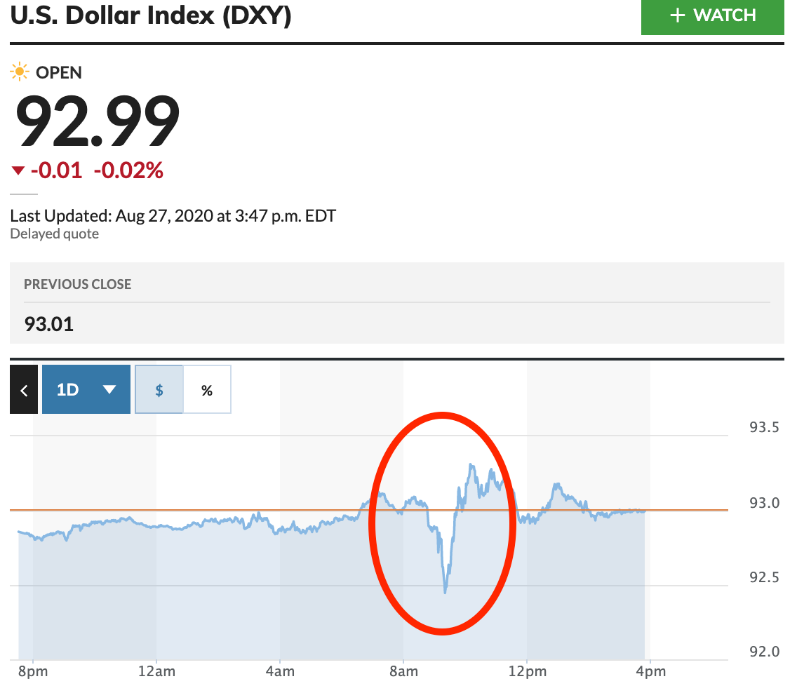 US Dollar Index 2020-08-27